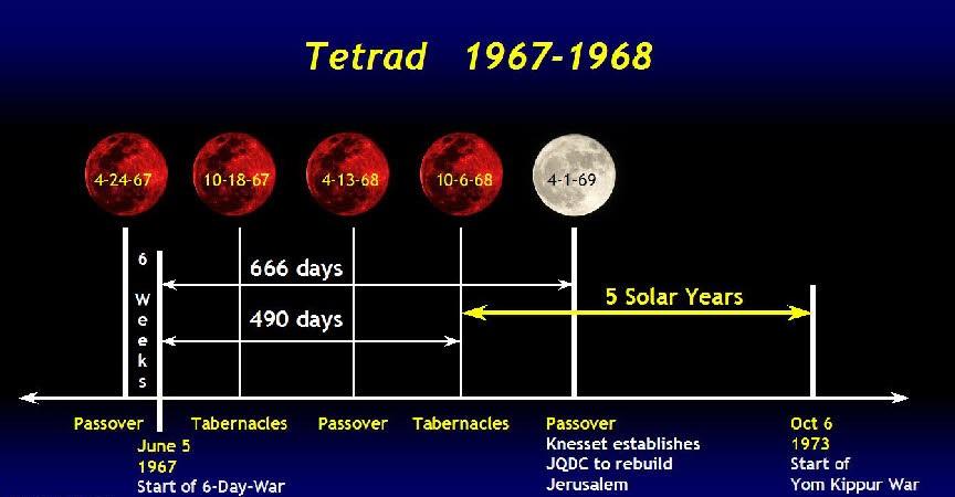 tetrad 1967-1968