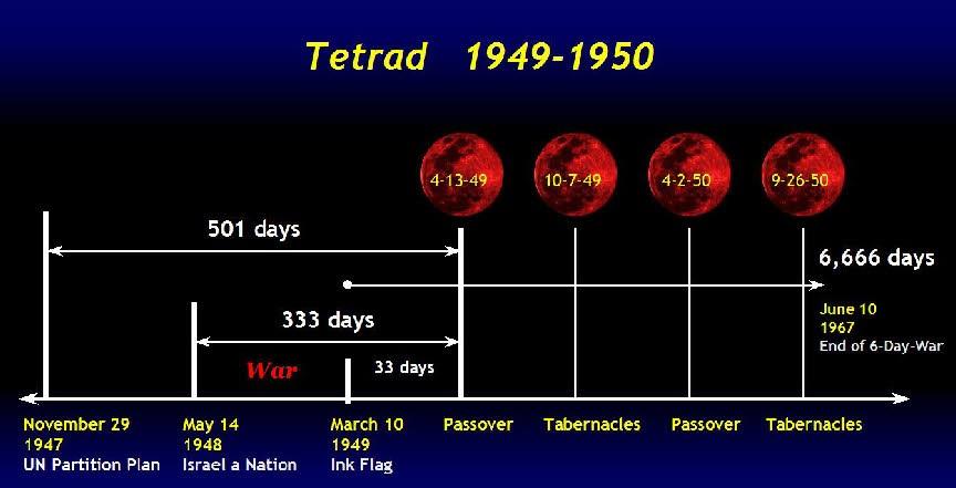 tetrad 1949-1950